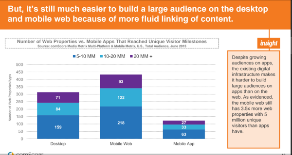 mobile-web-scales-better- Comscore 2015